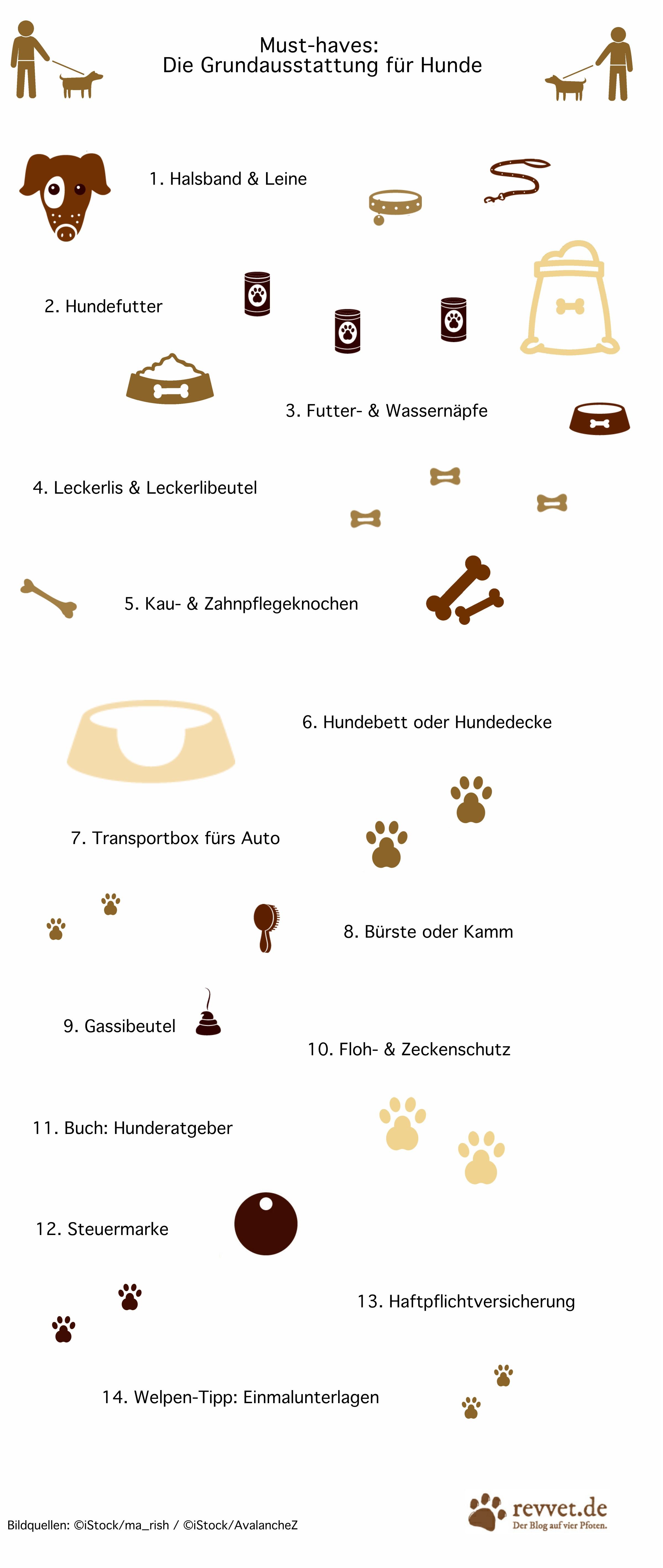 Erstausstattung für den Hund - revvet.de