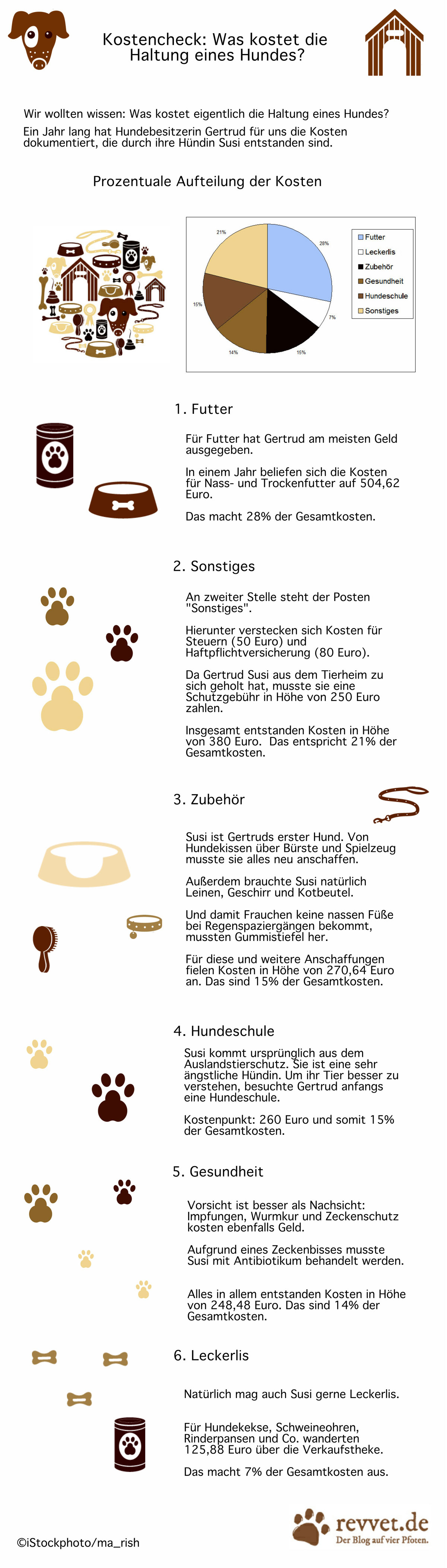 infografik_gross